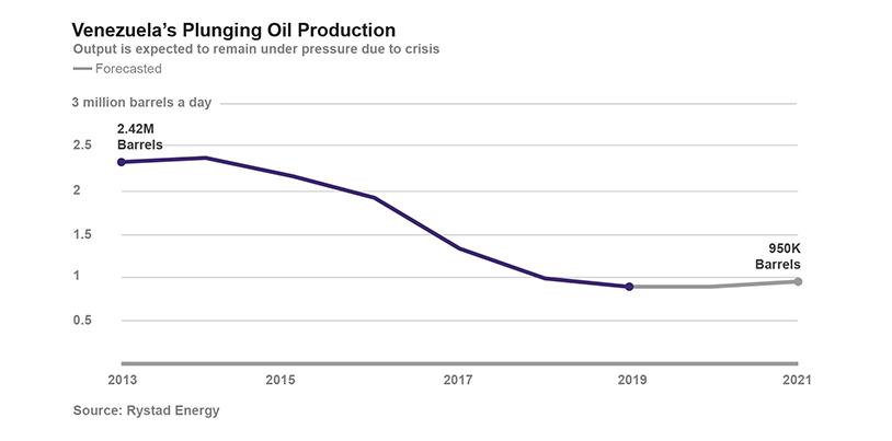 Venezuela's Oil Curse